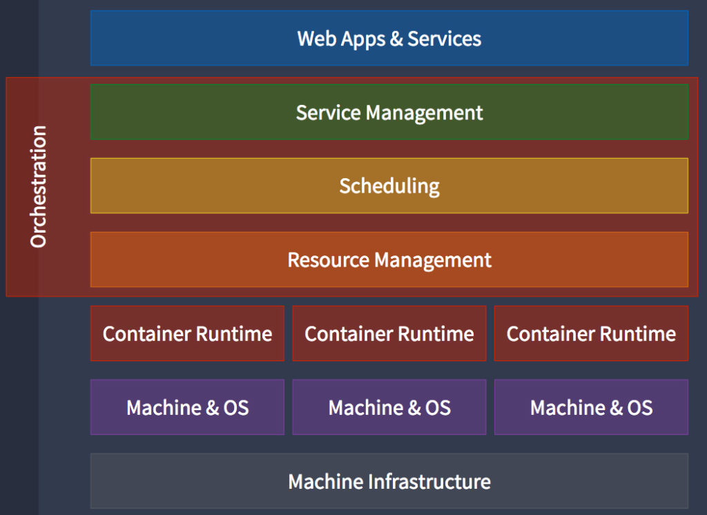 Container Orchestration Concpet